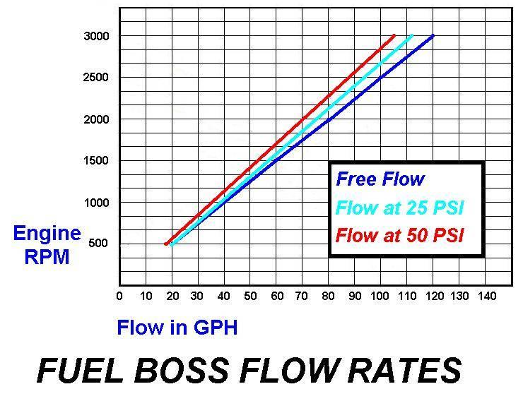 F2060 98 5 '02 gdp fuel boss mechanical lift pump system