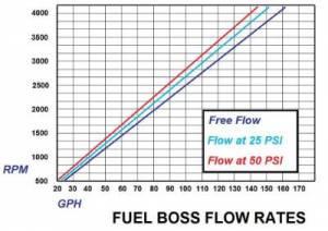 Glacier Diesel Power - '03-'07 Fuel Boss Hyper Drive Upgrade - Image 2
