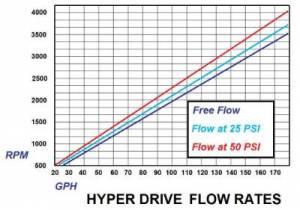 Glacier Diesel Power - '03-'07 Fuel Boss Hyper Drive Upgrade - Image 3