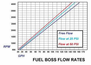Glacier Diesel Power - '98.5-'02 Dodge Ram 5.9L GDP Fuel Boss Mechanical Lift Pump System - Image 2