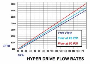 Glacier Diesel Power - '98.5-'02 Dodge Ram 5.9L GDP Fuel Boss Mechanical Lift Pump System PREORDER IS OPEN! - Image 3